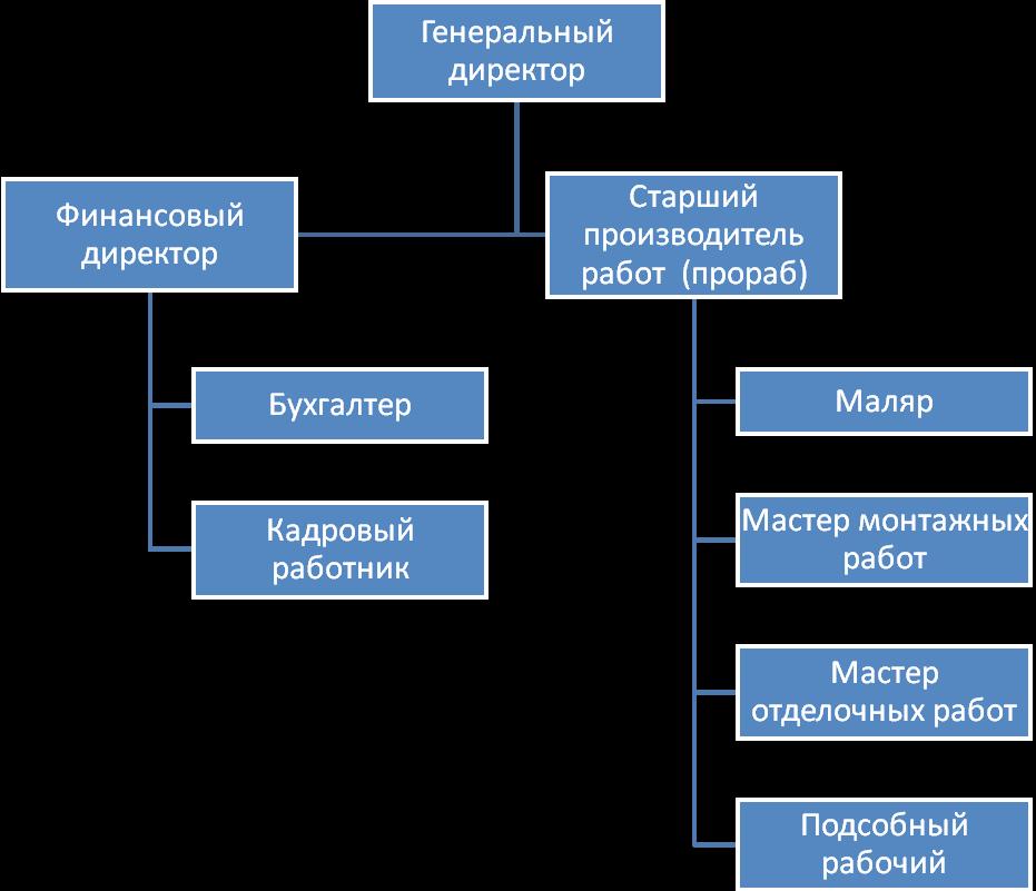 Содержание Должностные инструкции Должностная инструкция производителя работ и мастера строительных и монтажных работ