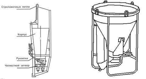 Транспортирование бетонной смеси автотранспортом кранами и подъемниками бетон загадки