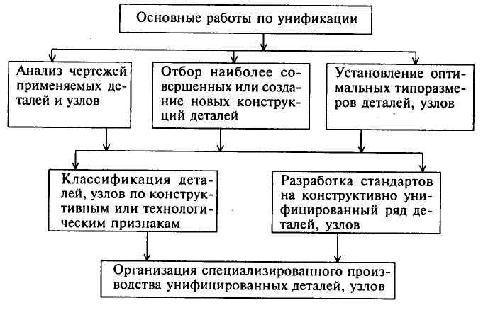 Реферат стандартизация и унификация 5350
