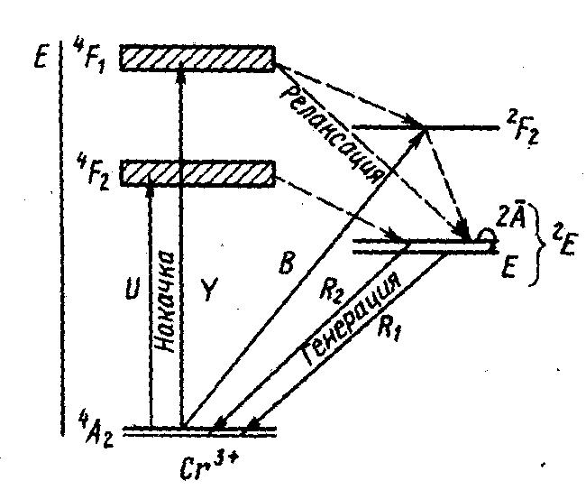 уровней рубиновый лазер схема
