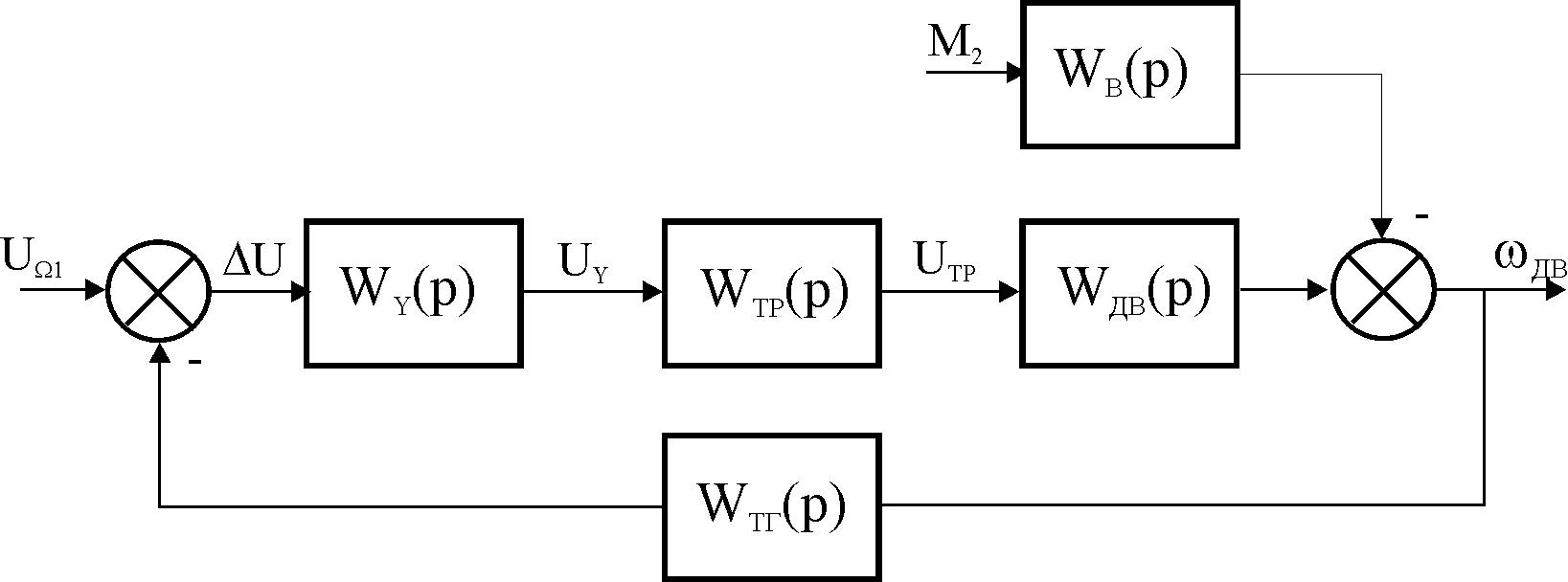 Методические указания по выполнению курсовой работы Учитывая что математическим аппаратом классической теории управления являются операционное исчисление и преобразование Фурье структурную схему системы