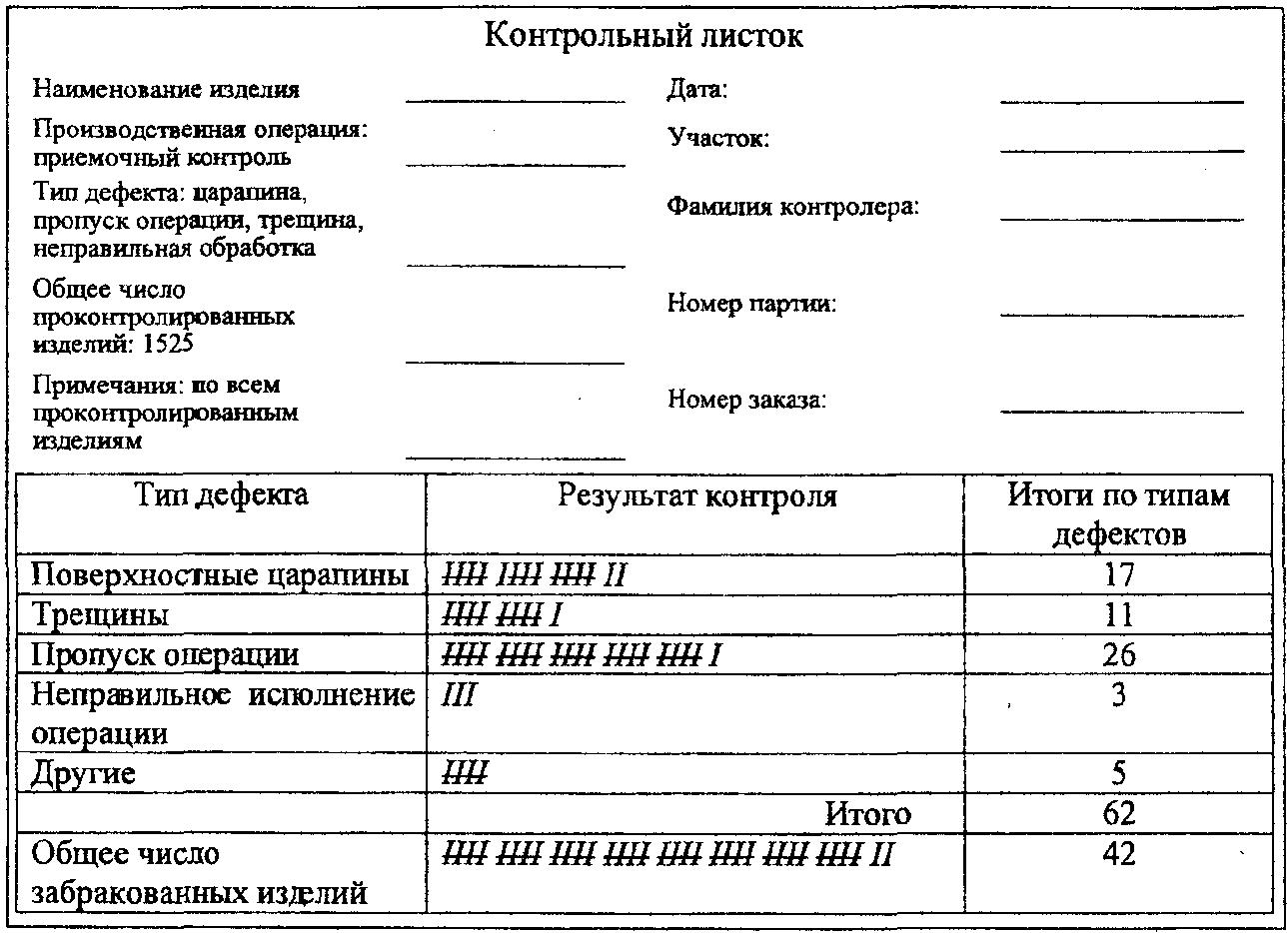 Контрольные листки 2 показан контрольный листок используемый в процессе приемочного контроля одной штампованной детали Всякий раз когда контролер обнаруживает дефект