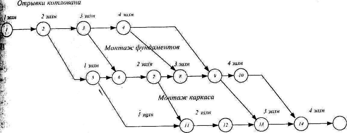 работа вершина сетевая модель
