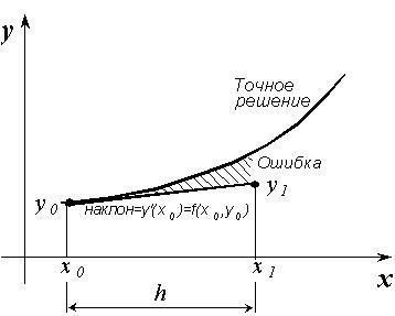 Уравнений