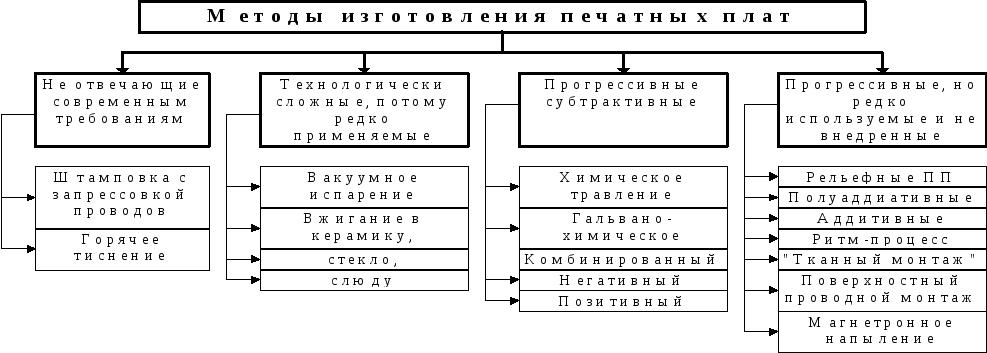Методы изготовления печатных плат реферат 7305