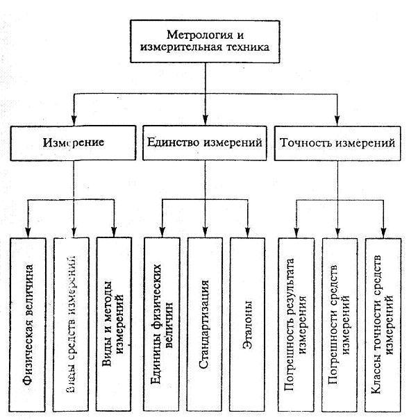 нормативная база метрологии и ее состав может быть