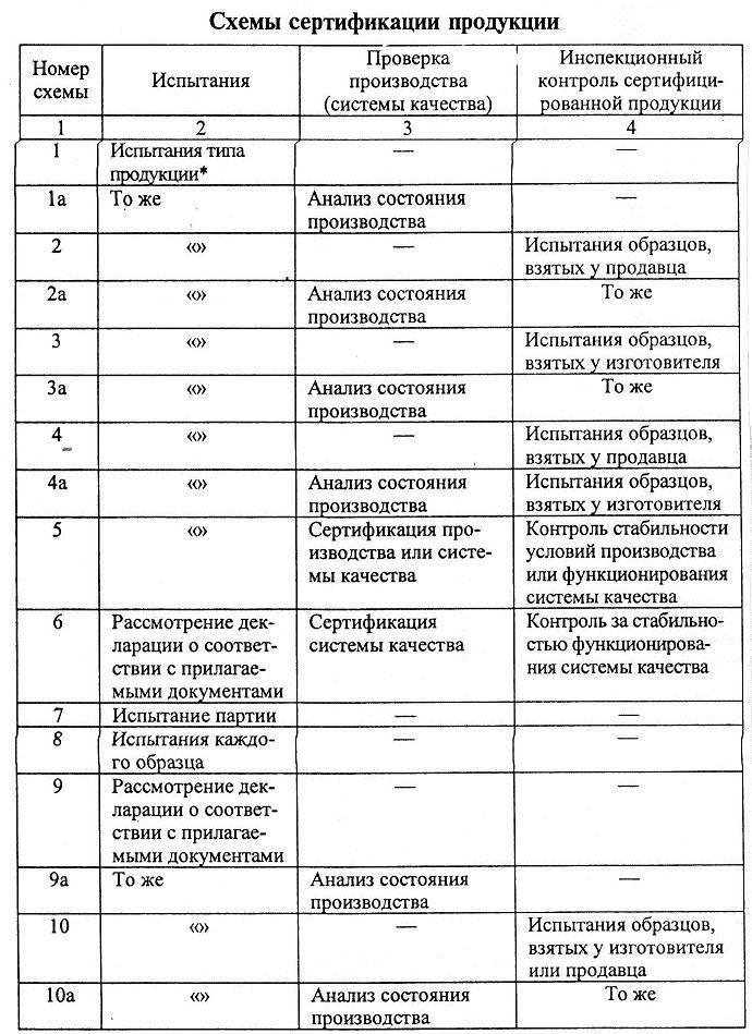 Сертификация по схеме инспекционного контроля производства