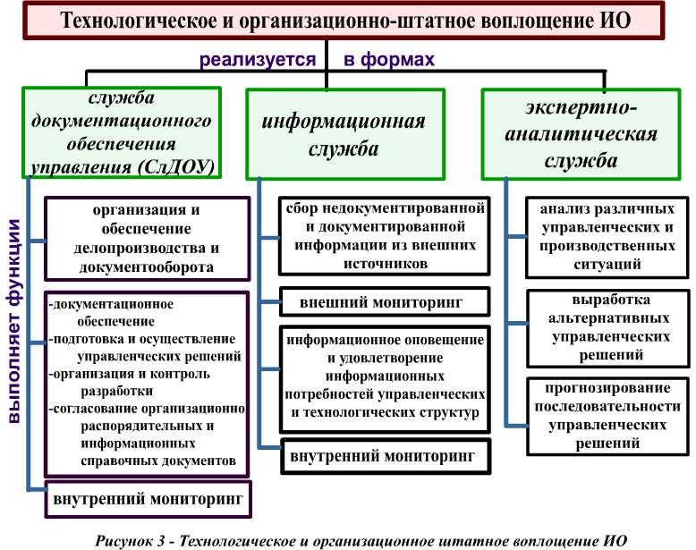 Менеджменте управленческих информационное в шпаргалка решений обеспечение