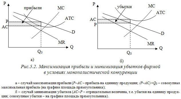Понятие и характерные черты монополистической конкуренции реферат 3890