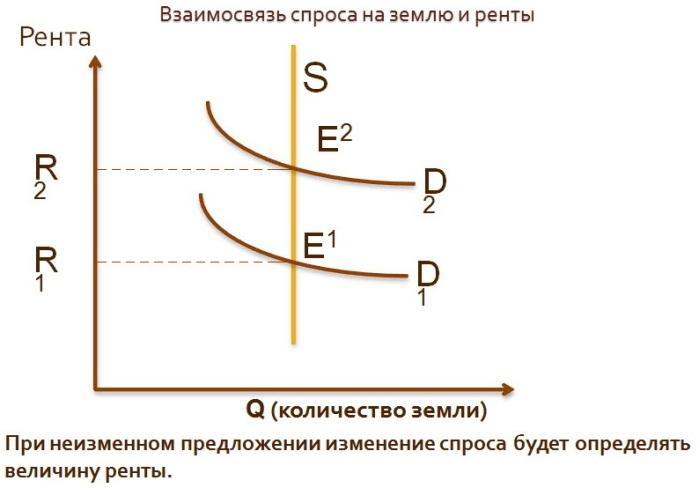 Земля как фактор производства курсовая работа 3991