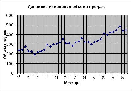 Реферат временные ряды и прогнозирование 9344