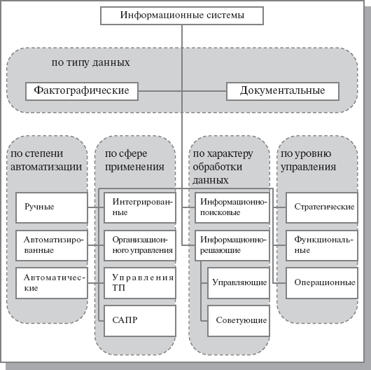 ответы на интуит информационные технологии в управлении