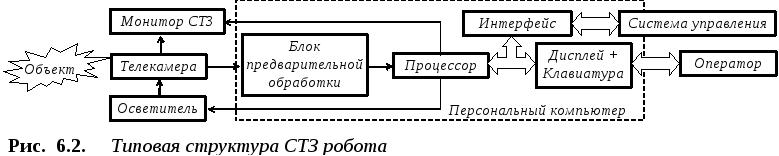 Системы технического зрения реферат 8134