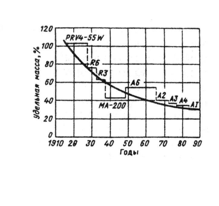 Скачать копылов проектирование электрических машин pdf