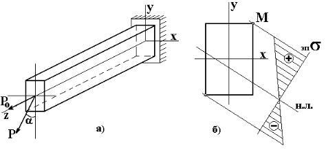 Внецентренное сжатие и растяжение решение задач решение задач сеточными методами