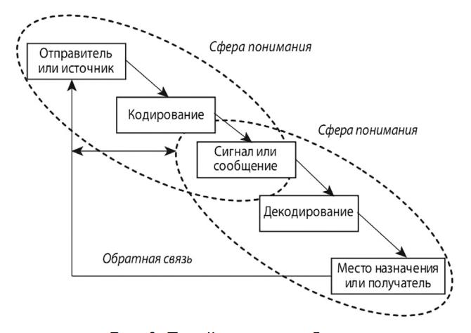 Модели коммуникации курсовая работа мария прохорова