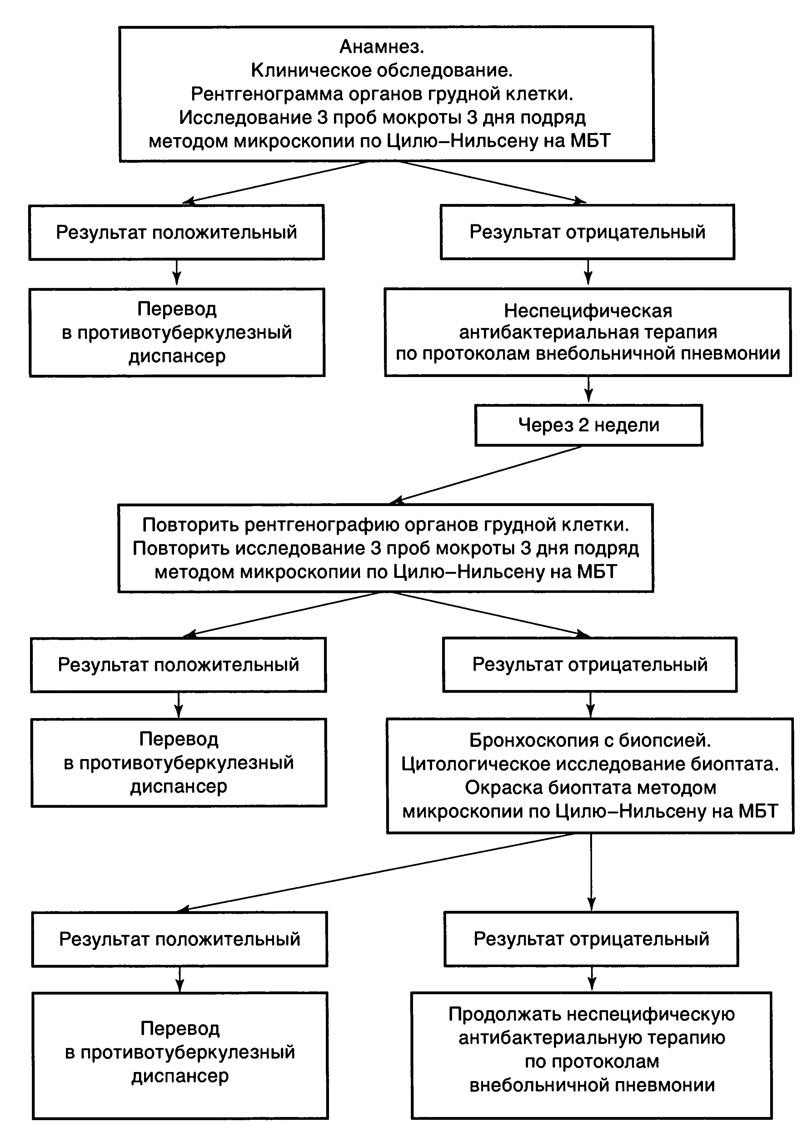 Что покажет цитология бронхоскопия