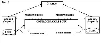 Раздел IV. Классификация и отдельные виды договоров.